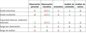Tabla comparativa Observación