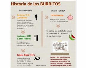 La historia de los Burritos SI SONMEXICANOS
