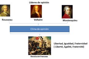 Génesis e Historia de la Opinión PúblicaI