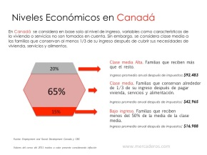 Niveles Económicos enCanadá