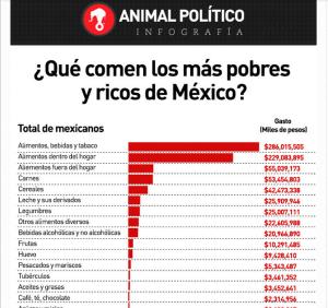 ¿Qué comen los ricos y pobres de México?