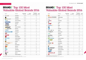 Valor de marca 2016 – Los mejoresmercadólogos